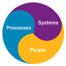 Systems and People